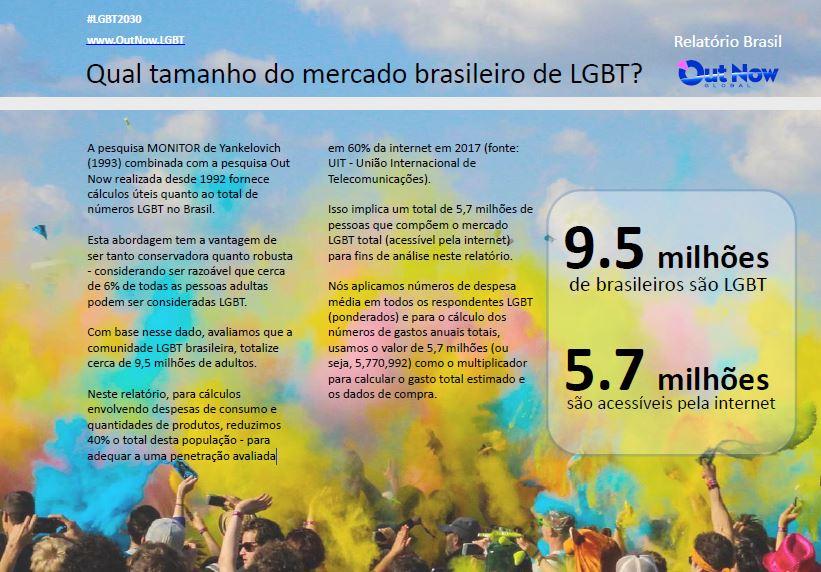 tamanho do mercado brasileiro de LGBT