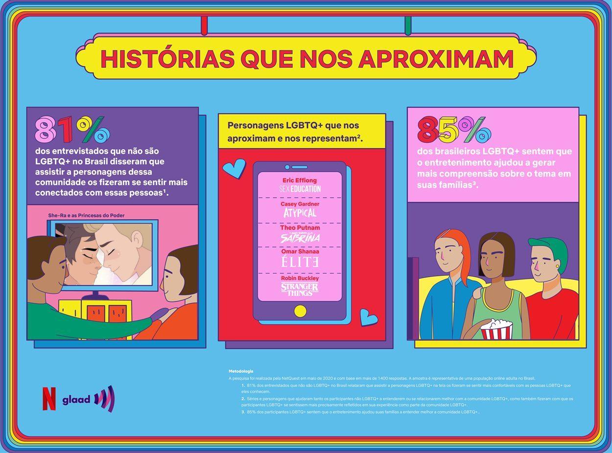 81% de brasileiros héteros assistem séries LGBT+, aponta Netflix